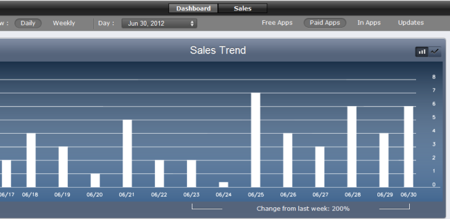 Weekly App Sales by Day