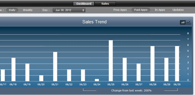 daily-app-sales